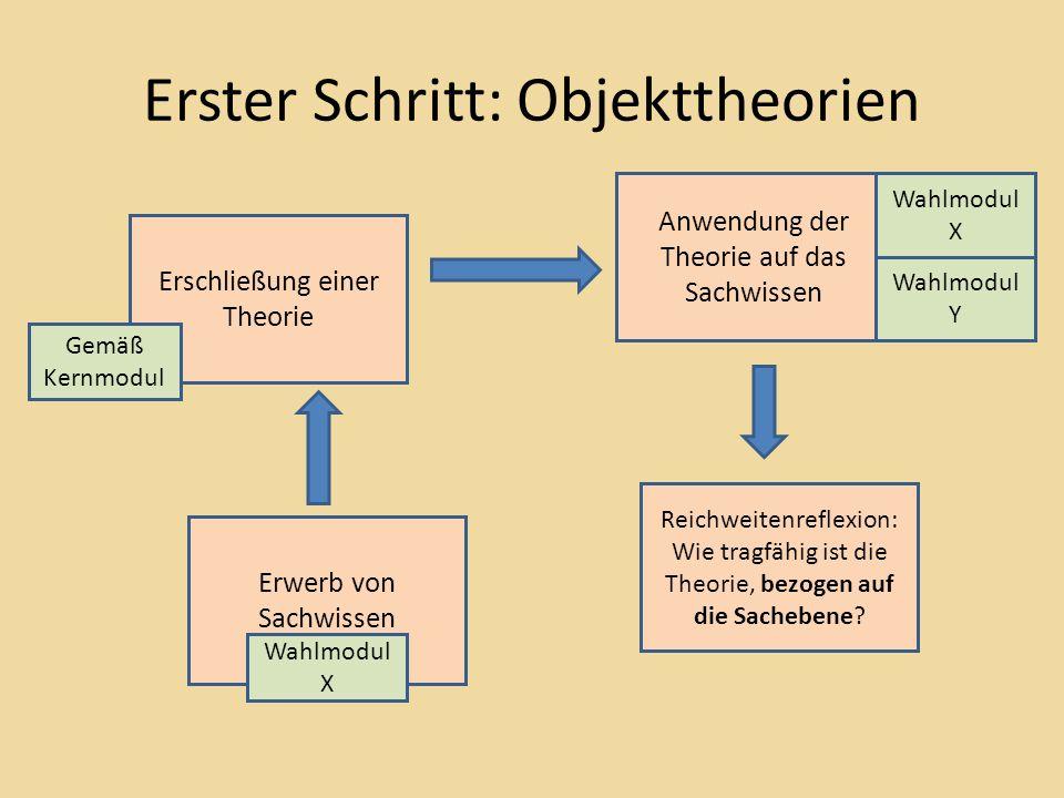 Erster Schritt: Objekttheorien Erwerb von Sachwissen Anwendung der Theorie auf das Sachwissen Erschließung einer Theorie Reichweitenreflexion: Wie tragfähig ist die Theorie, bezogen auf die Sachebene.