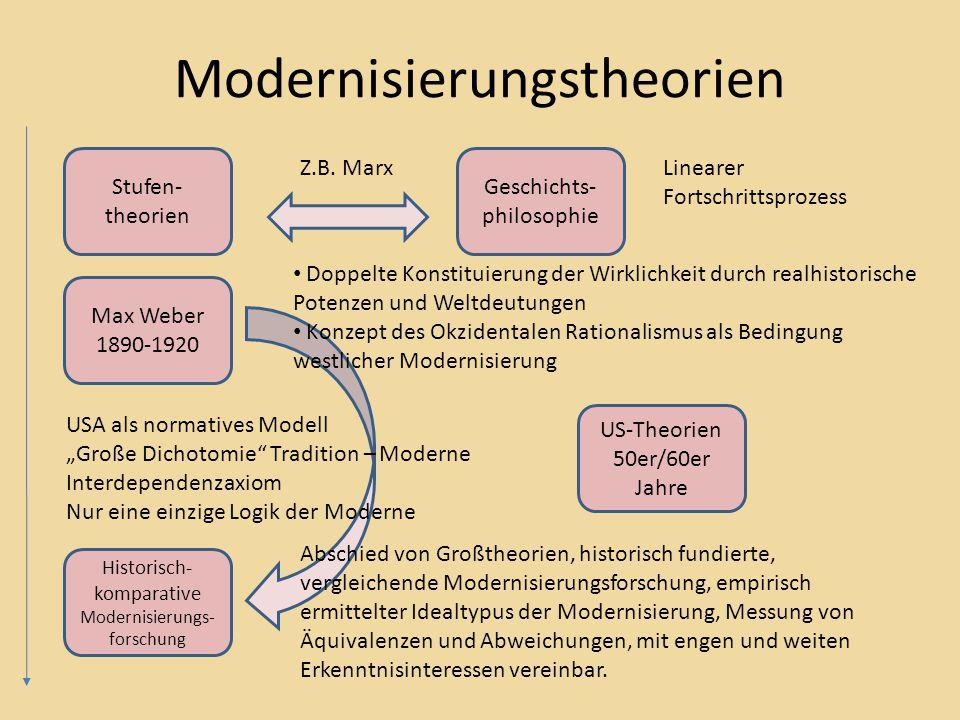 Modernisierungstheorien Stufen- theorien Max Weber 1890-1920 US-Theorien 50er/60er Jahre Historisch- komparative Modernisierungs- forschung Z.B.