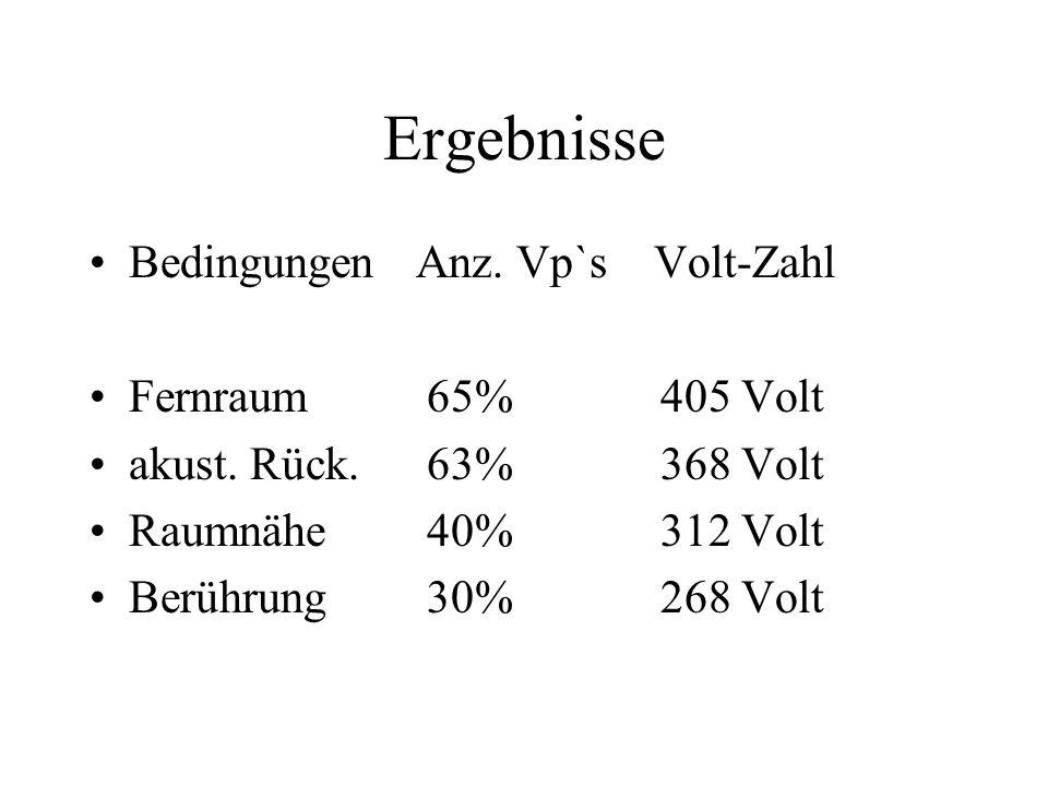 Ergebnisse Bedingungen Anz. Vp`s Volt-Zahl Fernraum 65% 405 Volt akust. Rück. 63% 368 Volt Raumnähe 40% 312 Volt Berührung 30% 268 Volt