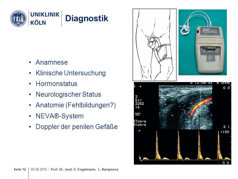 Seite 12 05.06.2015   Prof. Dr. med. U. Engelmann, L. Karapanos Diagnostik Anamnese Klinische Untersuchung Hormonstatus Neurologischer Status Anatomie