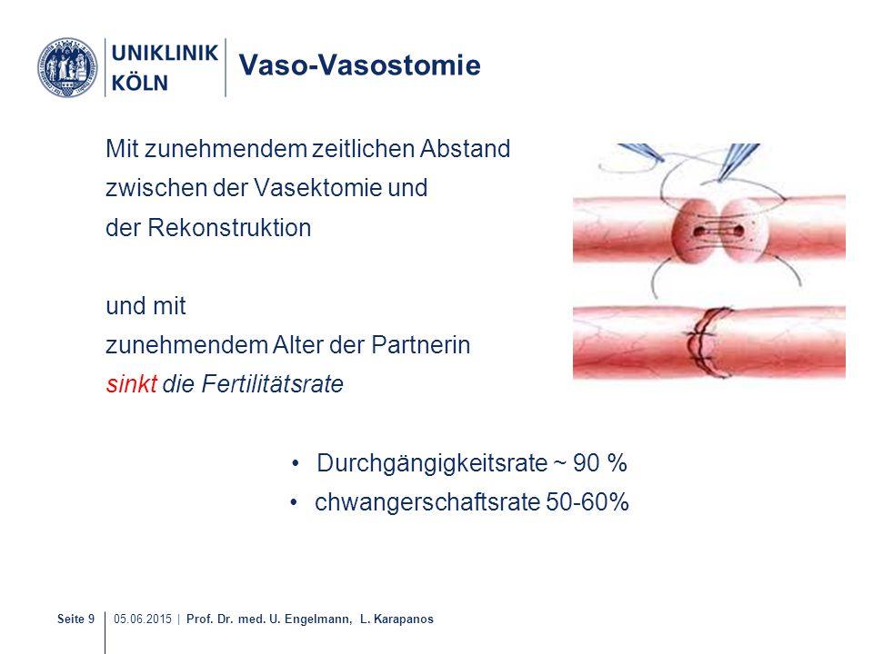 Seite 9 05.06.2015   Prof. Dr. med. U. Engelmann, L. Karapanos Vaso-Vasostomie Mit zunehmendem zeitlichen Abstand zwischen der Vasektomie und der Reko
