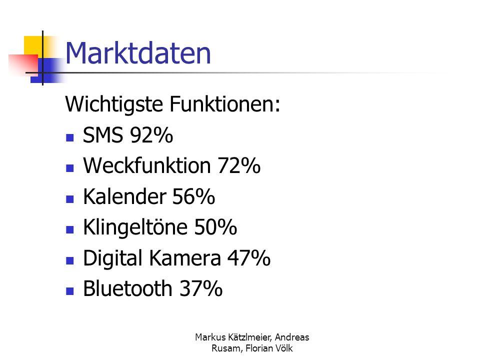 Markus Kätzlmeier, Andreas Rusam, Florian Völk Marktdaten Wichtigste Funktionen: SMS 92% Weckfunktion 72% Kalender 56% Klingeltöne 50% Digital Kamera