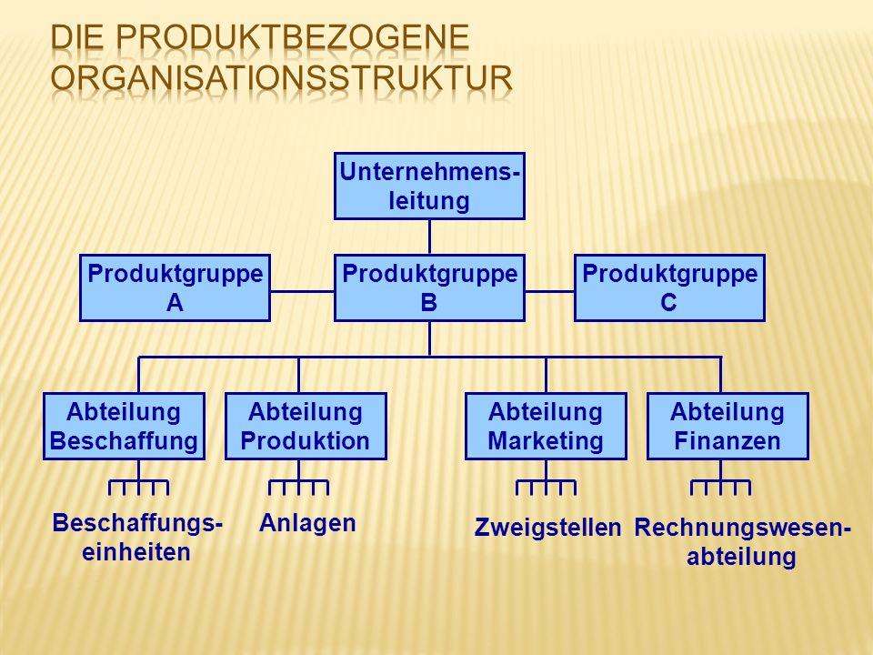 Unternehmens- leitung Produktgruppe A Produktgruppe C Produktgruppe B Abteilung Beschaffung Abteilung Produktion Abteilung Marketing Abteilung Finanze