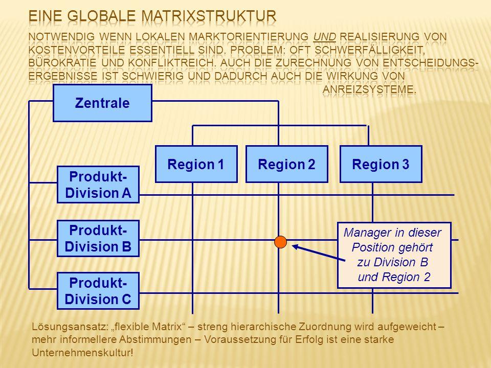 Zentrale Produkt- Division A Produkt- Division B Produkt- Division C Region 1Region 2Region 3 Manager in dieser Position gehört zu Division B und Regi