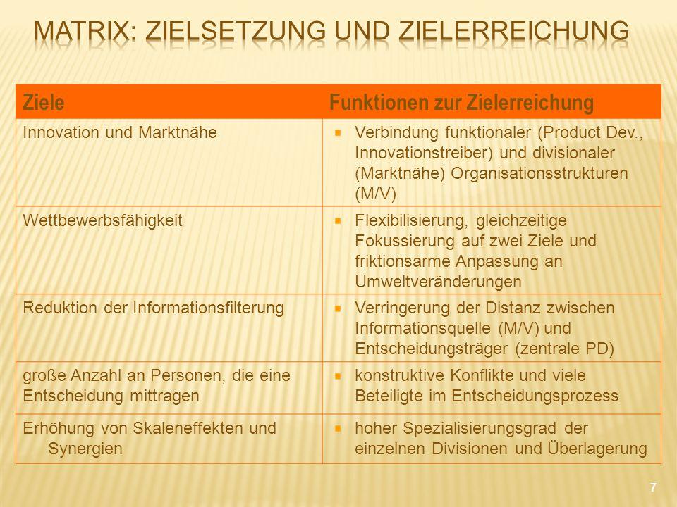 ZieleFunktionen zur Zielerreichung Innovation und MarktnäheVerbindung funktionaler (Product Dev., Innovationstreiber) und divisionaler (Marktnähe) Org