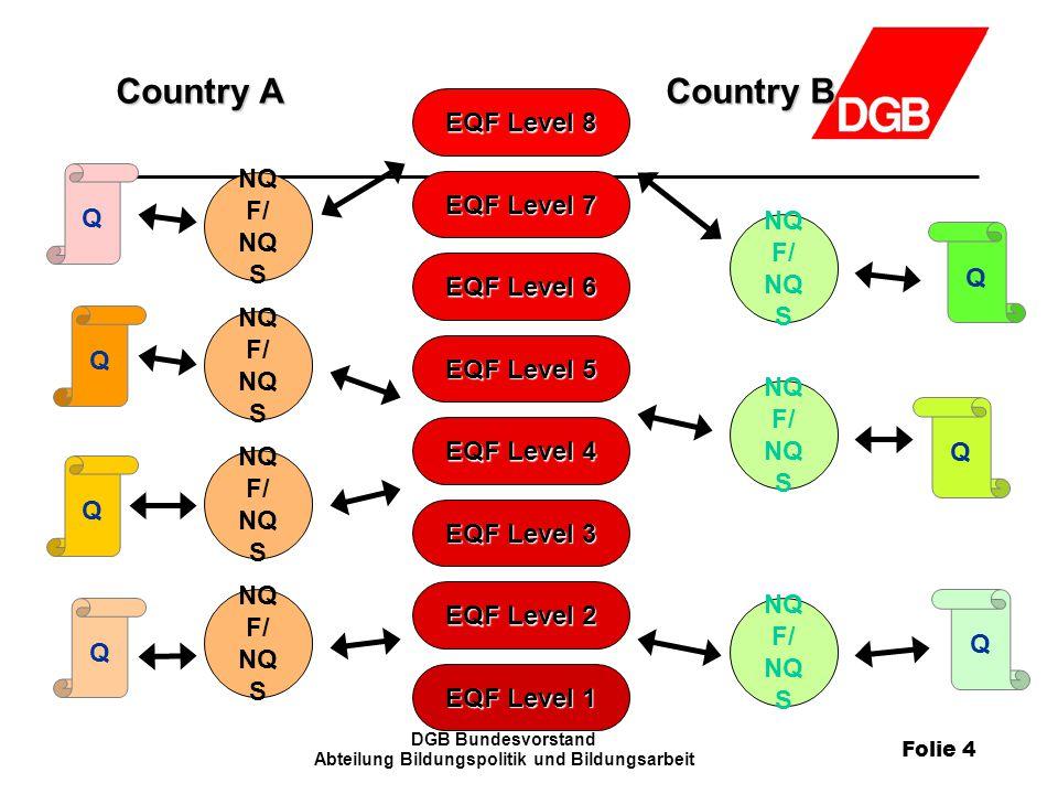 Folie 4 DGB Bundesvorstand Abteilung Bildungspolitik und Bildungsarbeit EQF Level 1 EQF Level 2 EQF Level 3 EQF Level 4 EQF Level 5 EQF Level 6 EQF Level 7 EQF Level 8 Country A Country B Q Q Q NQ F/ NQ S Q Q Q Q