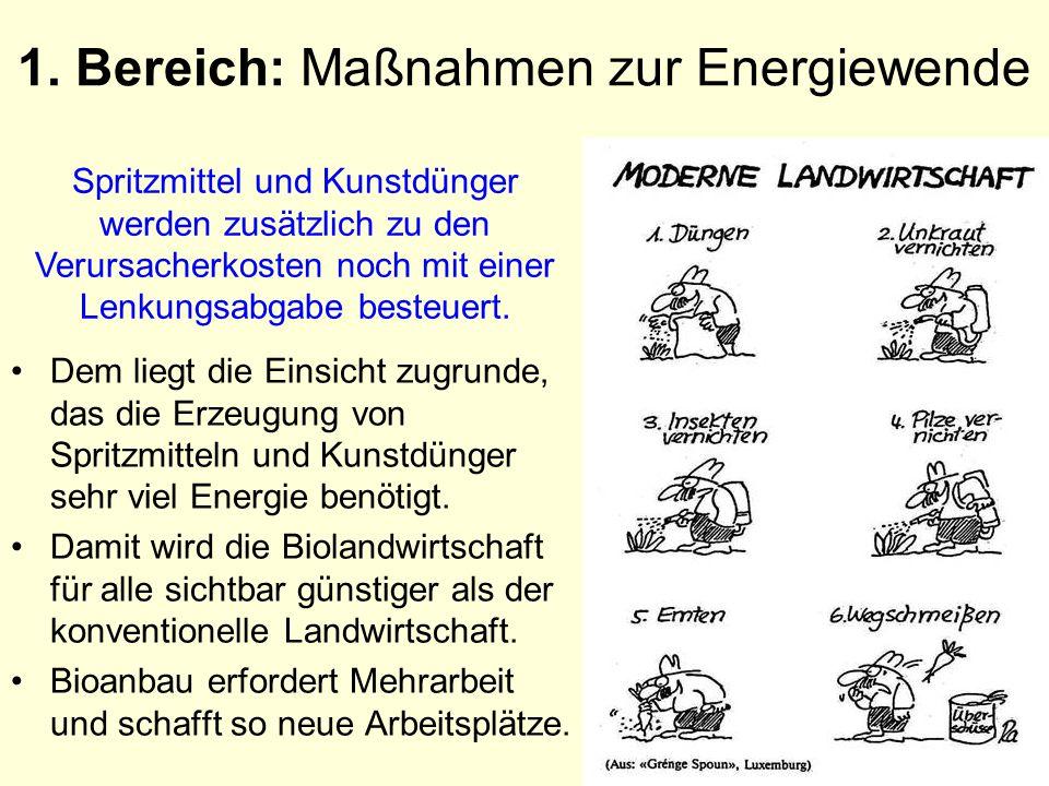 1. Bereich: Maßnahmen zur Energiewende Dem liegt die Einsicht zugrunde, das die Erzeugung von Spritzmitteln und Kunstdünger sehr viel Energie benötigt