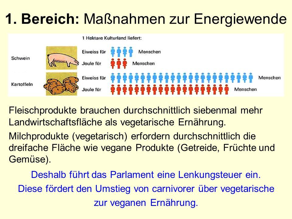 1. Bereich: Maßnahmen zur Energiewende Fleischprodukte brauchen durchschnittlich siebenmal mehr Landwirtschaftsfläche als vegetarische Ernährung. Milc