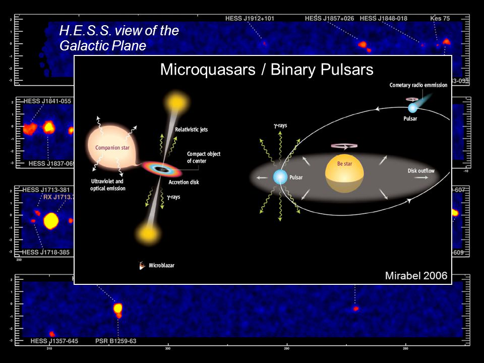 H.E.S.S. view of the Galactic Plane Microquasars / Binary Pulsars Mirabel 2006