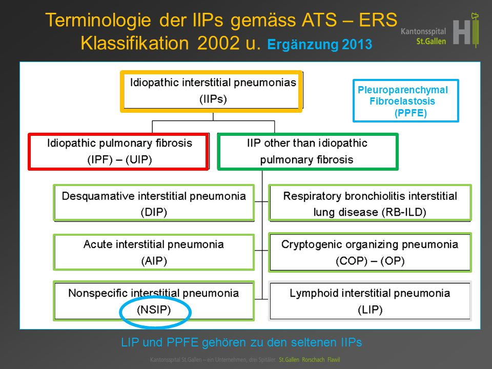 UIP/IPF NSIP(C)OPAIP RB-ILD DIP LIPPPFE KLINIK Alter50-7040-5050-6040-6030-5050-6040-60 BeginnallmählichSubakut, allmählichsubakutakutallmählich 5-J-Mort.70%10%< 5 %60% 0% <5% 30-50%40-60% Steroid- Response schlechtgut schlechtgut schlecht HISTO Zeitlichheterogenuniform Interstit.