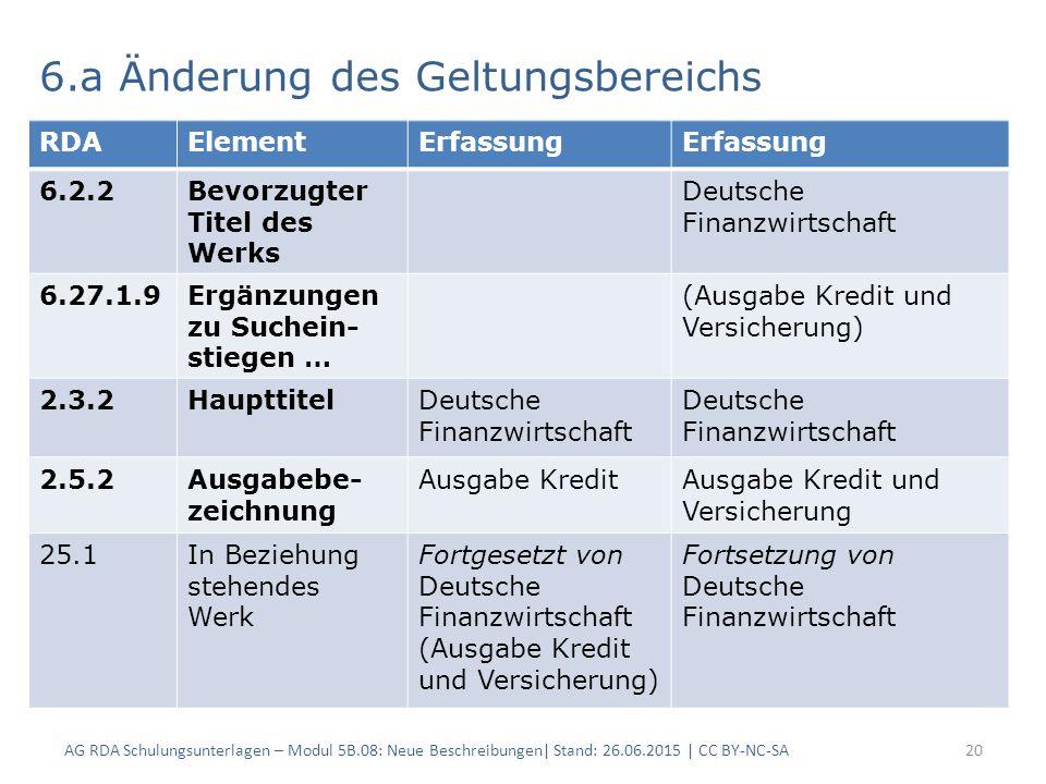 AG RDA Schulungsunterlagen – Modul 5B.08: Neue Beschreibungen| Stand: 26.06.2015 | CC BY-NC-SA20 6.a Änderung des Geltungsbereichs RDAElementErfassung 6.2.2Bevorzugter Titel des Werks Deutsche Finanzwirtschaft 6.27.1.9Ergänzungen zu Suchein- stiegen … (Ausgabe Kredit und Versicherung) 2.3.2HaupttitelDeutsche Finanzwirtschaft 2.5.2Ausgabebe- zeichnung Ausgabe KreditAusgabe Kredit und Versicherung 25.1In Beziehung stehendes Werk Fortgesetzt von Deutsche Finanzwirtschaft (Ausgabe Kredit und Versicherung) Fortsetzung von Deutsche Finanzwirtschaft