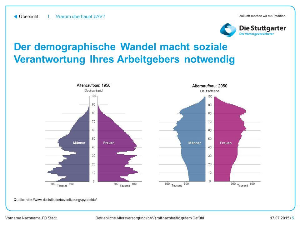 Betriebliche Altersversorgung (bAV) mit nachhaltig gutem Gefühl17.07.2015 / 5 Vorname Nachname, FD Stadt Übersicht Der demographische Wandel macht soz