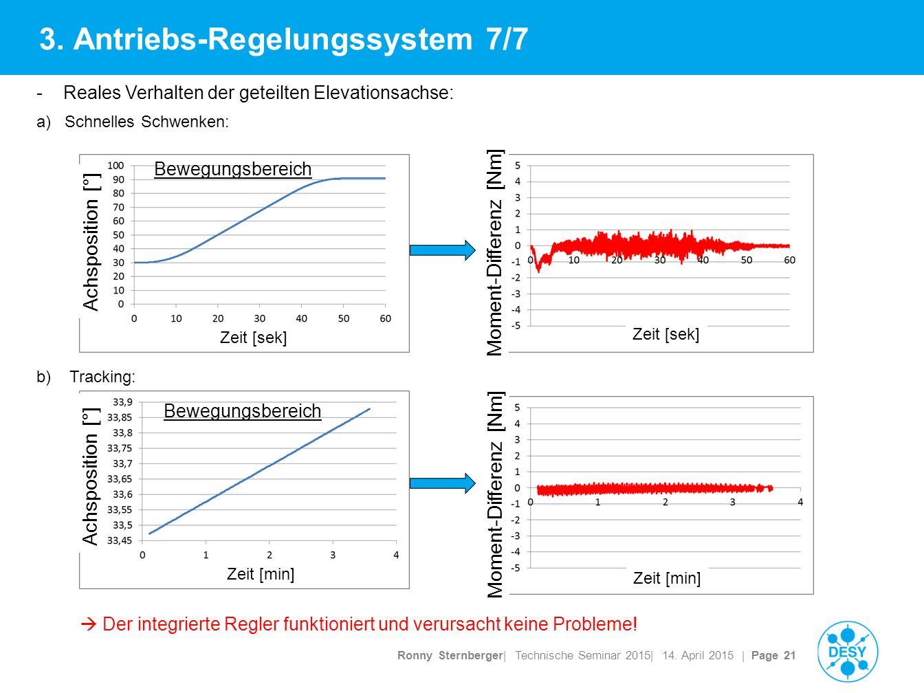 Ronny Sternberger| Technische Seminar 2015| 14.