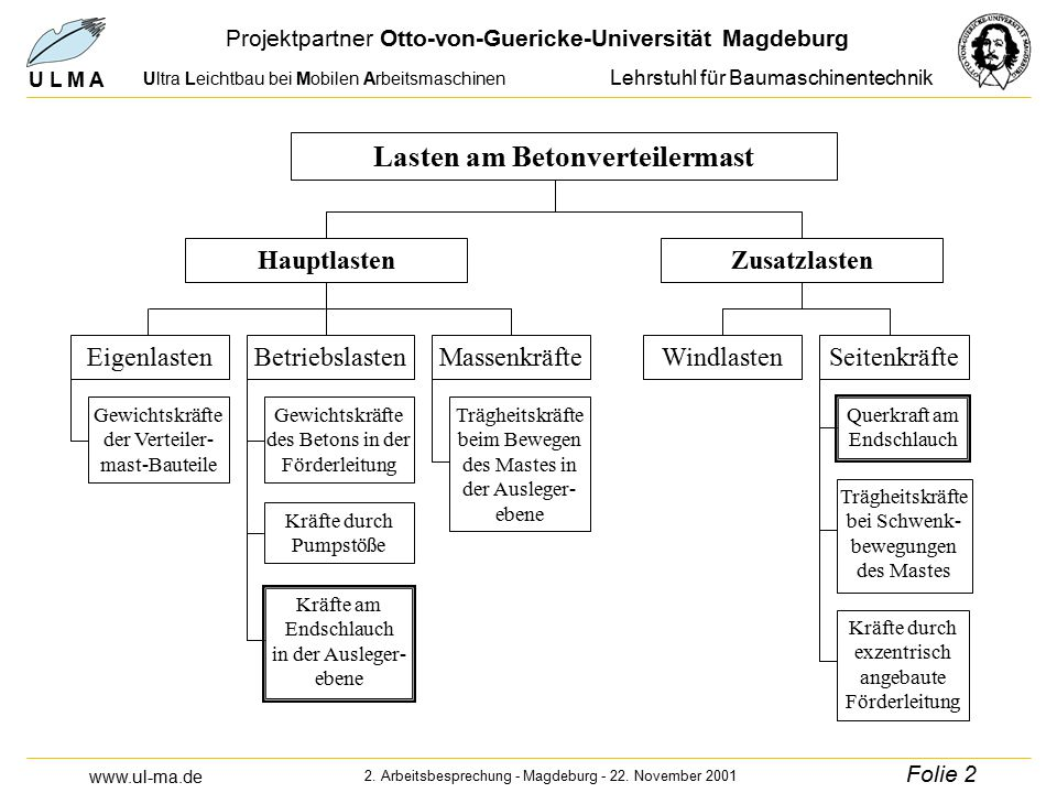 www.ul-ma.de U L M A Ultra Leichtbau bei Mobilen Arbeitsmaschinen Projektpartner Otto-von-Guericke-Universität Magdeburg Lehrstuhl für Baumaschinentechnik 2.