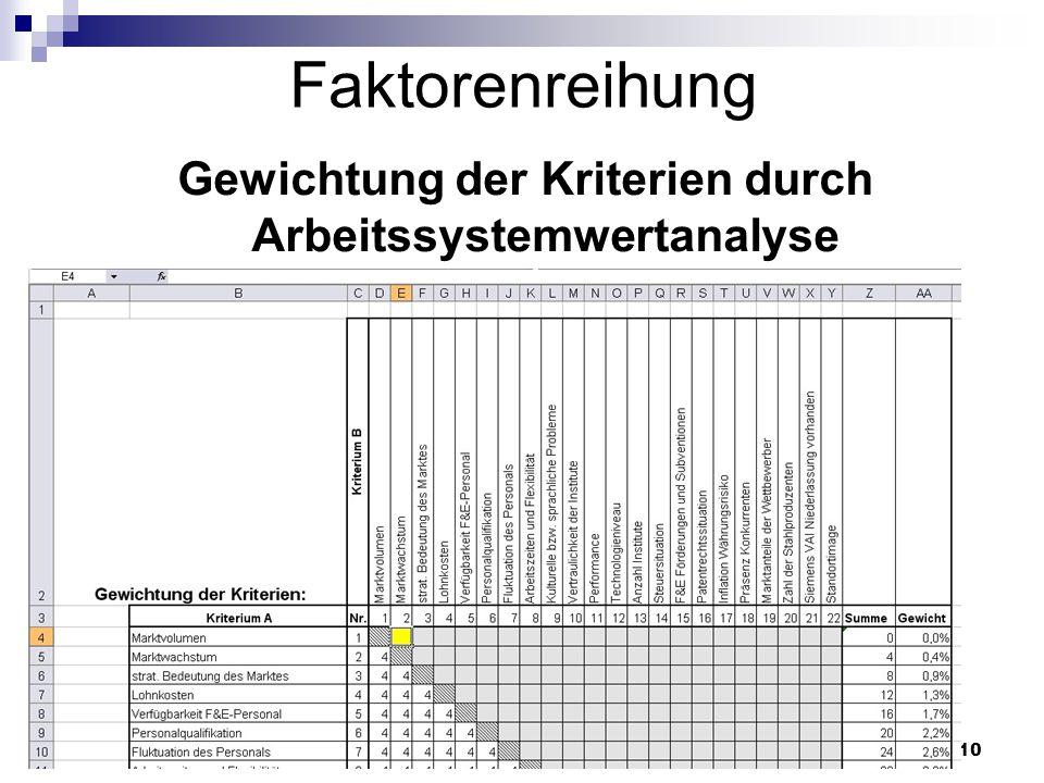Johannes Lintner10 Faktorenreihung Gewichtung der Kriterien durch Arbeitssystemwertanalyse