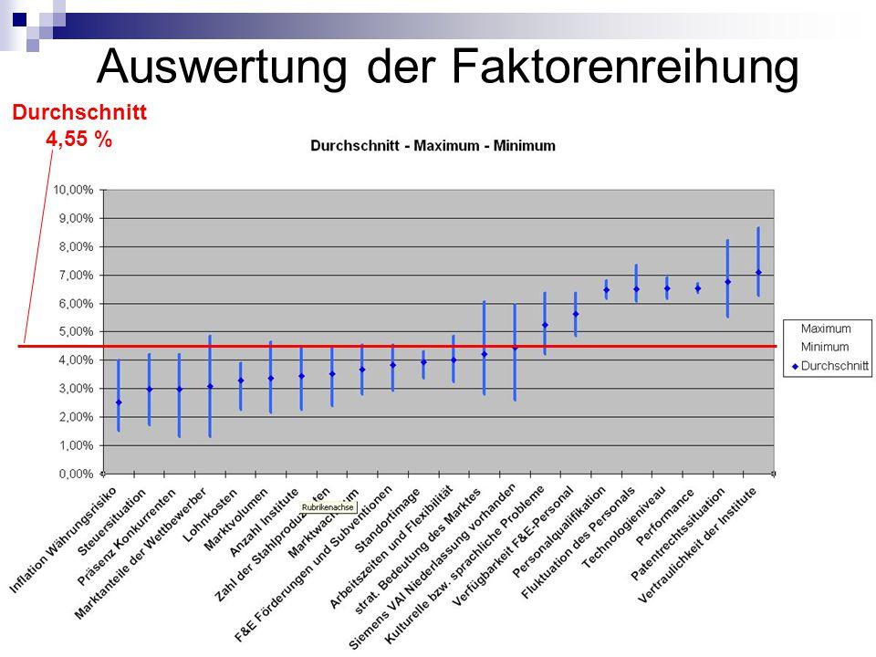 Johannes Lintner11 Auswertung der Faktorenreihung Durchschnitt 4,55 %