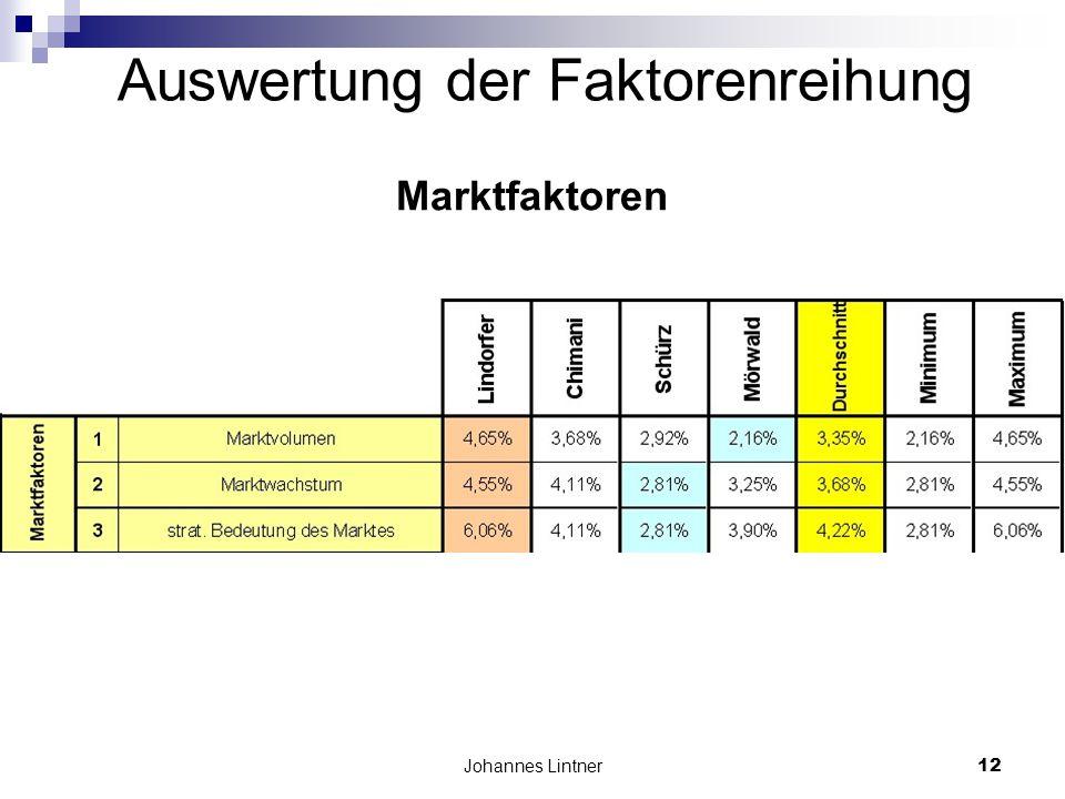 Johannes Lintner12 Auswertung der Faktorenreihung Marktfaktoren