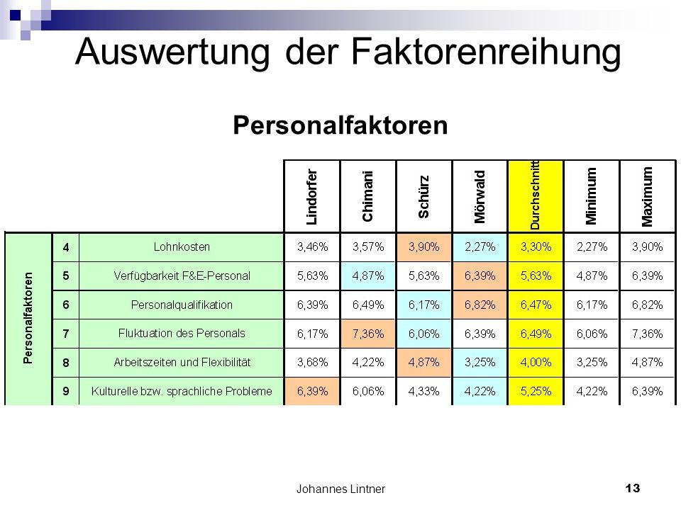 Johannes Lintner13 Auswertung der Faktorenreihung Personalfaktoren