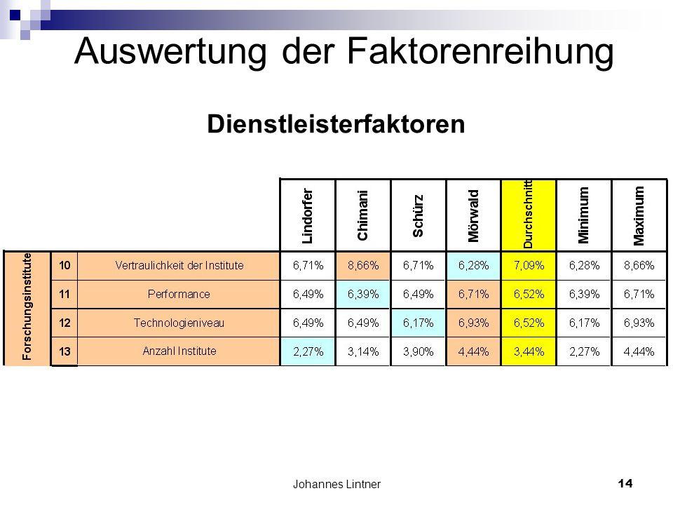 Johannes Lintner14 Auswertung der Faktorenreihung Dienstleisterfaktoren