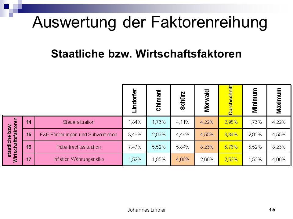Johannes Lintner15 Auswertung der Faktorenreihung Staatliche bzw. Wirtschaftsfaktoren