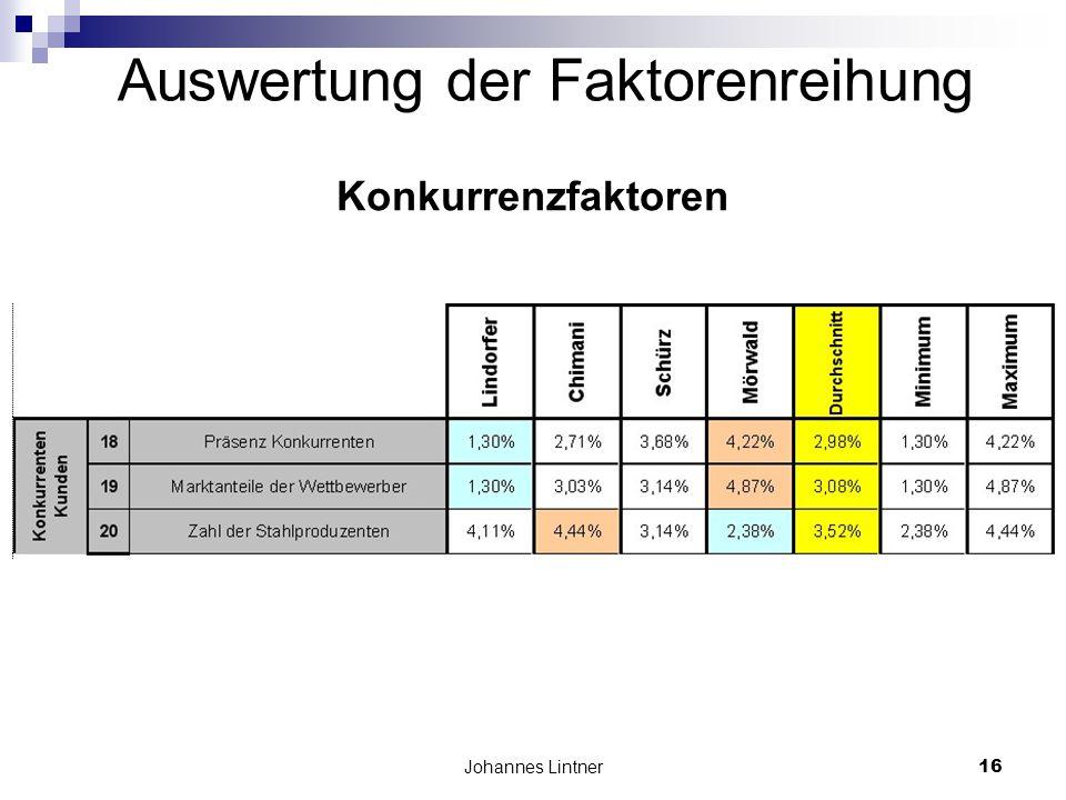 Johannes Lintner16 Auswertung der Faktorenreihung Konkurrenzfaktoren