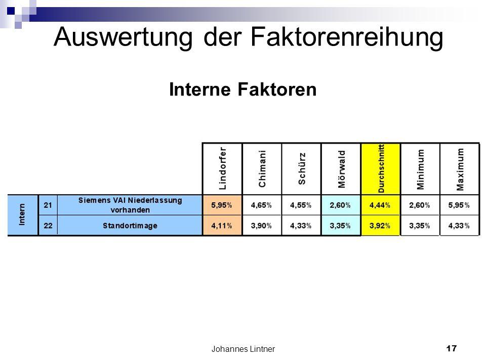 Johannes Lintner17 Auswertung der Faktorenreihung Interne Faktoren