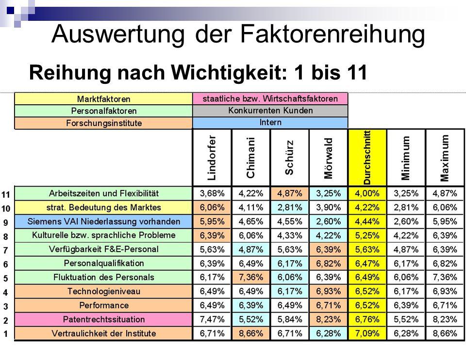 Johannes Lintner18 Auswertung der Faktorenreihung Reihung nach Wichtigkeit: 1 bis 11