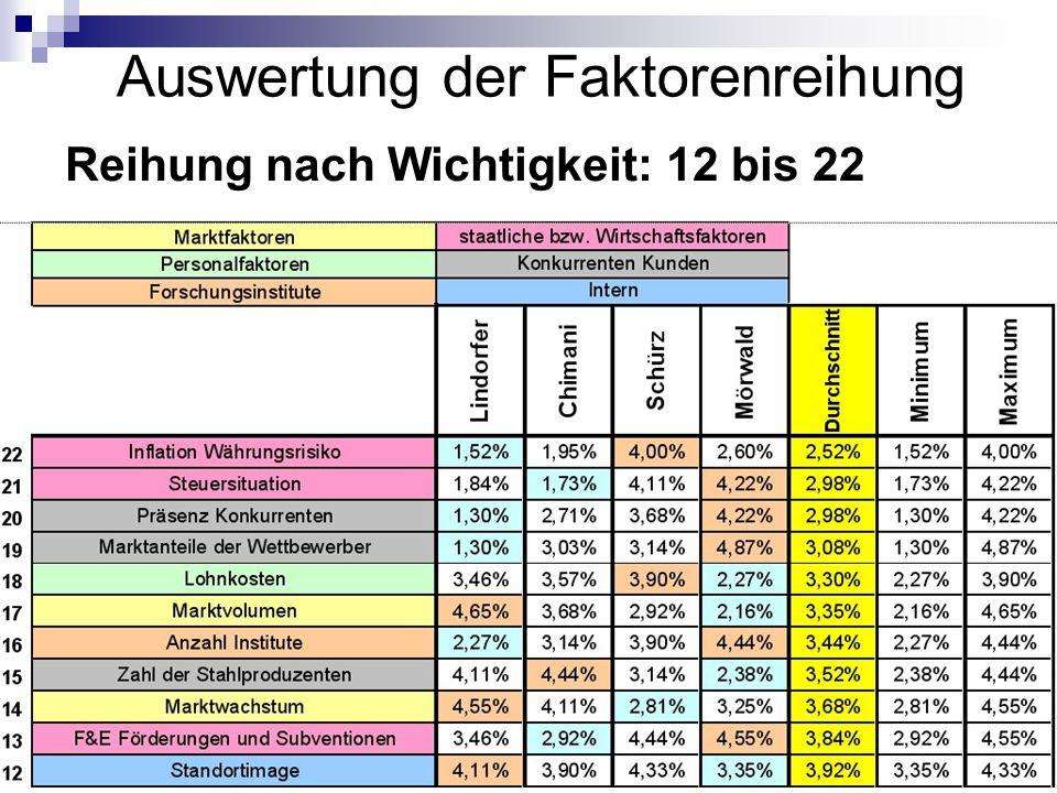 Johannes Lintner19 Auswertung der Faktorenreihung Reihung nach Wichtigkeit: 12 bis 22