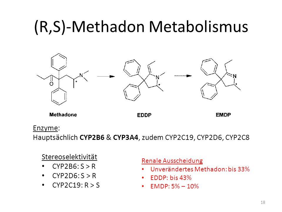 (R,S)-Methadon Metabolismus Enzyme: Hauptsächlich CYP2B6 & CYP3A4, zudem CYP2C19, CYP2D6, CYP2C8 Stereoselektivität CYP2B6: S > R CYP2D6: S > R CYP2C19: R > S Renale Ausscheidung Unverändertes Methadon: bis 33% EDDP: bis 43% EMDP: 5% – 10% 18