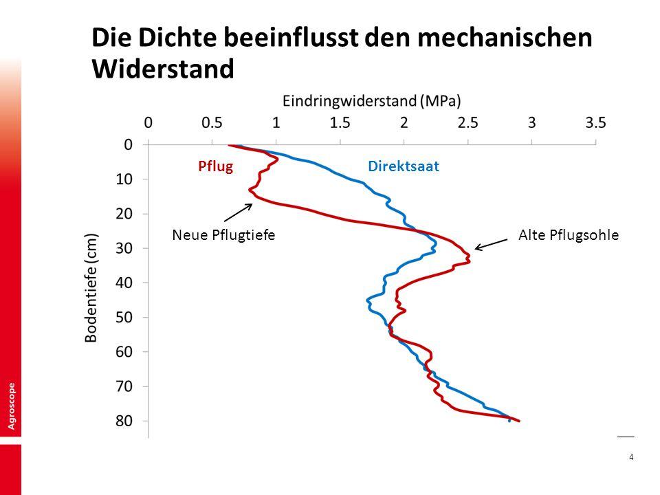 4 Die Dichte beeinflusst den mechanischen Widerstand DirektsaatPflug Neue PflugtiefeAlte Pflugsohle