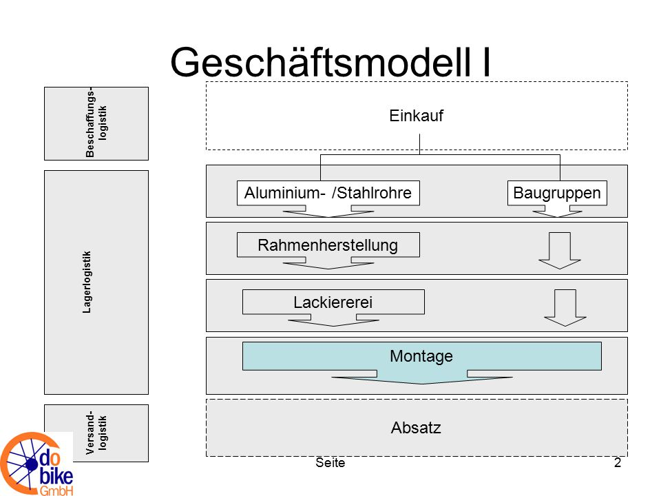 Seite2 Geschäftsmodell I Versand- logistik Absatz Lagerlogistik Einkauf Beschaffungs- logistik Aluminium- /StahlrohreBaugruppen Rahmenherstellung Lack