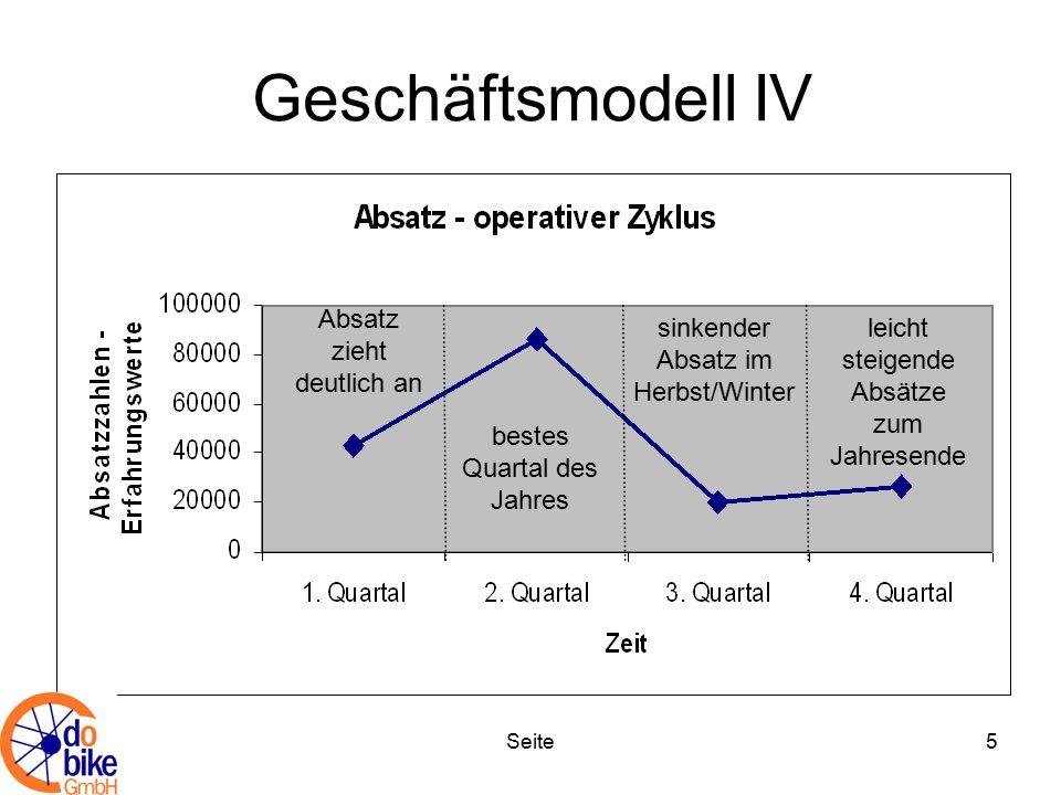 Seite5 Geschäftsmodell IV Absatz zieht deutlich an bestes Quartal des Jahres sinkender Absatz im Herbst/Winter leicht steigende Absätze zum Jahresende