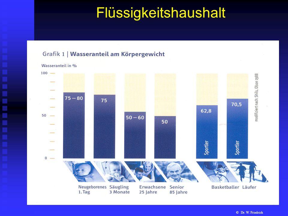 Flüssigkeitshaushalt © Dr. W. Friedrich