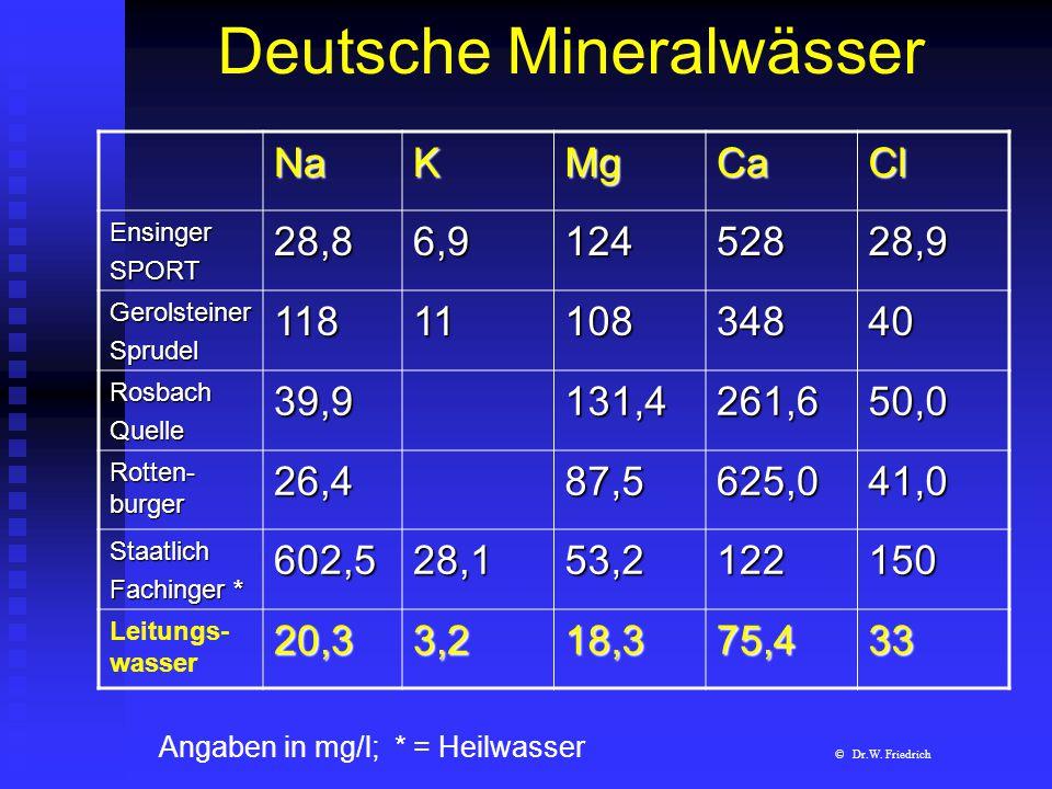 Deutsche MineralwässerNaKMgCaCl EnsingerSPORT28,86,912452828,9 GerolsteinerSprudel1181110834840 RosbachQuelle39,9131,4261,650,0 Rotten- burger 26,487,