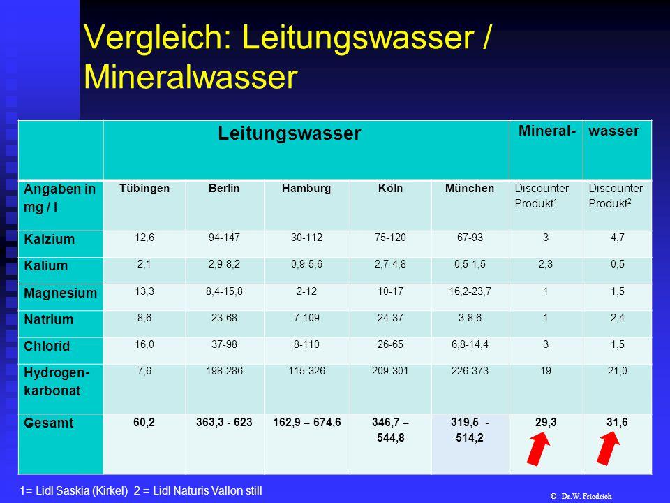 Vergleich: Leitungswasser / Mineralwasser Leitungswasser Mineral-wasser Angaben in mg / l TübingenBerlinHamburgKölnMünchen Discounter Produkt 1 Discou