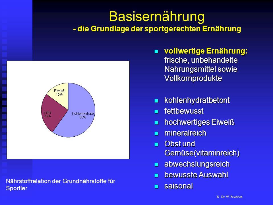 Ernährungsanalyse – Radsport Straße mit DGE-7 Tagesprogramm (m, 20 Jahre, Radbundesliga, 13000 kcal.