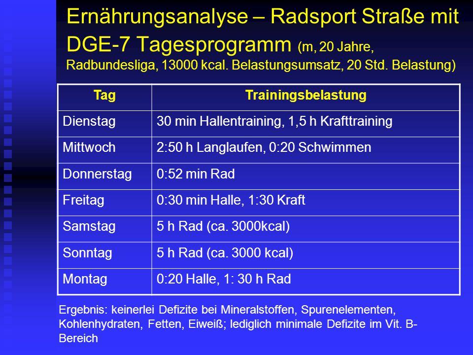 Ernährungsanalyse – Radsport Straße mit DGE-7 Tagesprogramm (m, 20 Jahre, Radbundesliga, 13000 kcal. Belastungsumsatz, 20 Std. Belastung) TagTrainings