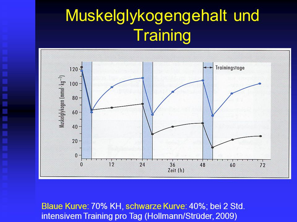 Muskelglykogengehalt und Training Blaue Kurve: 70% KH, schwarze Kurve: 40%; bei 2 Std. intensivem Training pro Tag (Hollmann/Strüder, 2009)