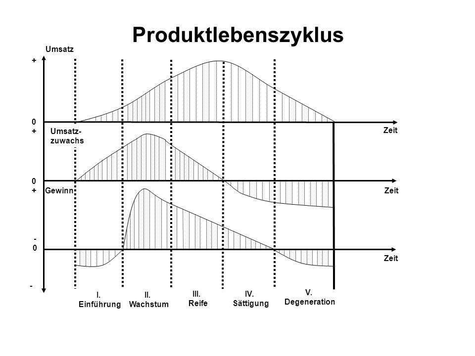 I. Einführung II. Wachstum III. Reife IV. Sättigung V. Degeneration Zeit - -0-0 0+0+ 0+0+ Gewinn Umsatz- zuwachs + Umsatz Produktlebenszyklus