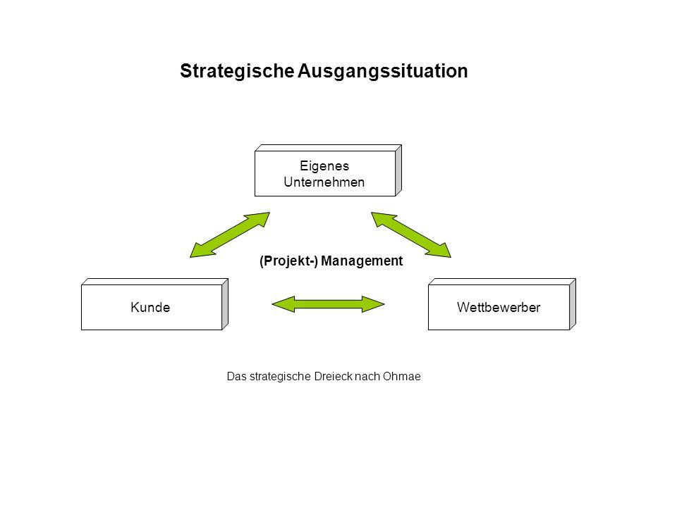 Eigenes Unternehmen KundeWettbewerber Das strategische Dreieck nach Ohmae (Projekt-) Management Strategische Ausgangssituation