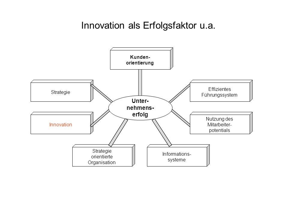 Innovation Kunden- orientierung Strategie Effizientes Führungssystem Strategie orientierte Organisation Nutzung des Mitarbeiter- potentials Informations- systeme Unter- nehmens- erfolg Innovation als Erfolgsfaktor u.a.