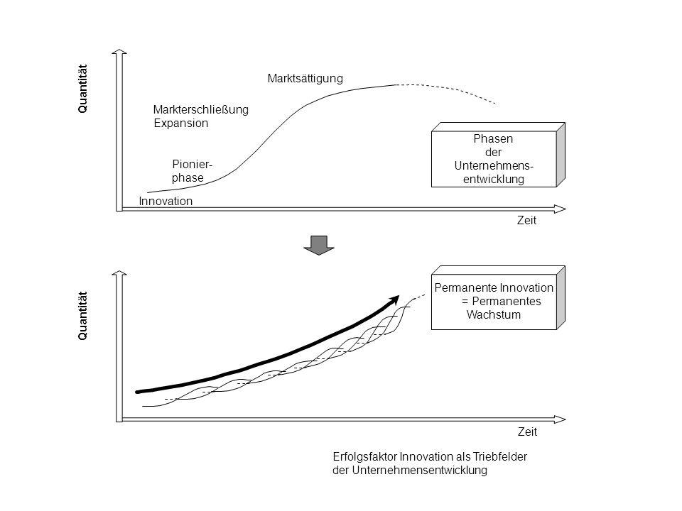 Phasen der Unternehmens- entwicklung Phasen der Unternehmens- entwicklung Innovation Pionier- phase Markterschließung Expansion Marktsättigung Quantität Zeit Quantität Erfolgsfaktor Innovation als Triebfelder der Unternehmensentwicklung Permanente Innovation = Permanentes Wachstum