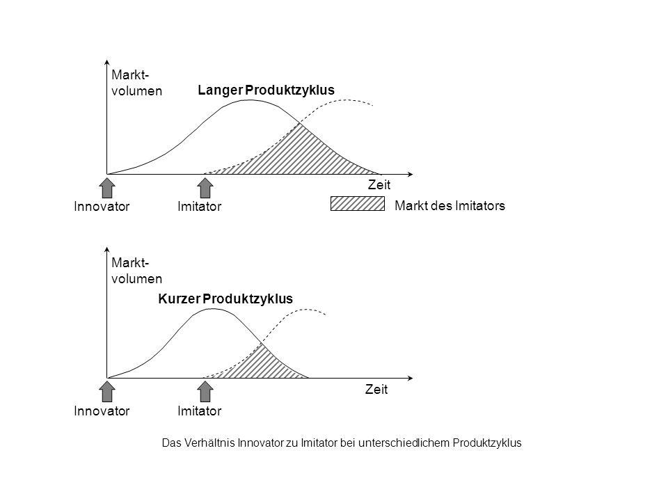 Das Verhältnis Innovator zu Imitator bei unterschiedlichem Produktzyklus Zeit InnovatorImitator Markt- volumen Kurzer Produktzyklus Zeit Markt- volumen Langer Produktzyklus InnovatorImitator Markt des Imitators
