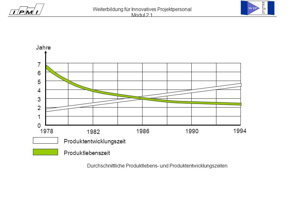 Durchschnittliche Produktlebens- und Produktentwicklungszeiten Weiterbildung für Innovatives Projektpersonal Modul 2.1 0 1982 19861990 1994 1978 1 2 3 4 5 6 7 Jahre Produktentwicklungszeit Produktlebenszeit
