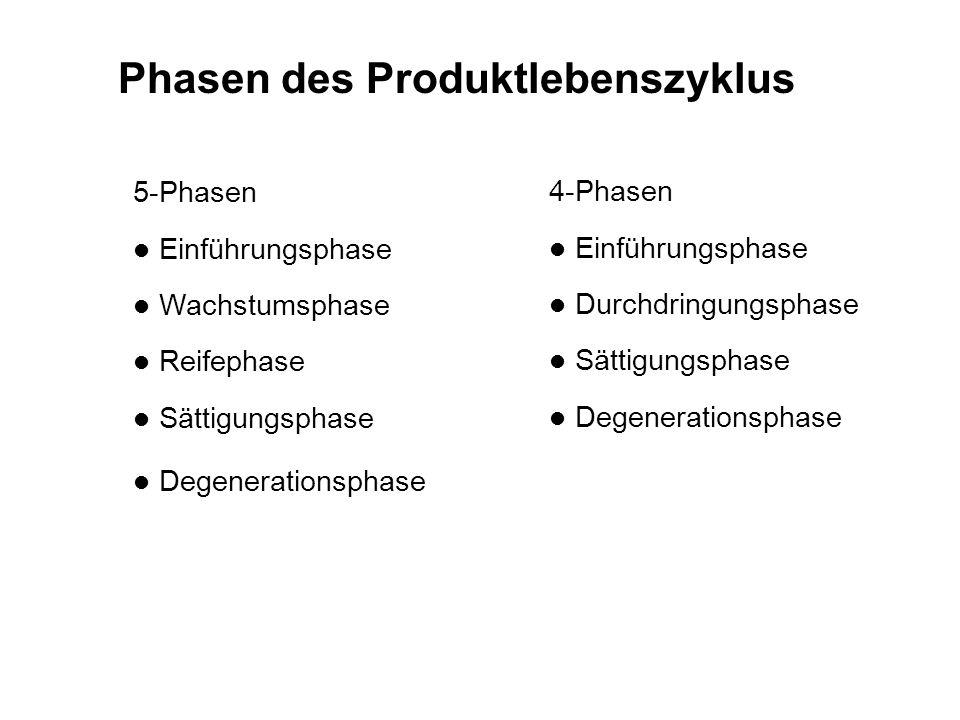 Phasen des Produktlebenszyklus 5-Phasen l Einführungsphase l Wachstumsphase l Reifephase l Sättigungsphase l Degenerationsphase 4-Phasen l Einführungsphase l Durchdringungsphase l Sättigungsphase l Degenerationsphase