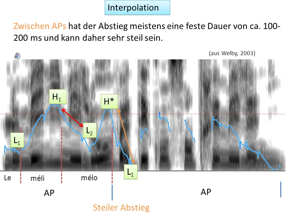 lecoléreuxgarçonment àsamère L1L1 L1L1 H1H1 H1H1 L2L2 L2L2 H* L1L1 L1L1 H1H1 H1H1 L% AP IP Interpolation (aus Jun & Fougeron, 2002) Innerhalb einer AP wird zwischen Tönen interpoliert.