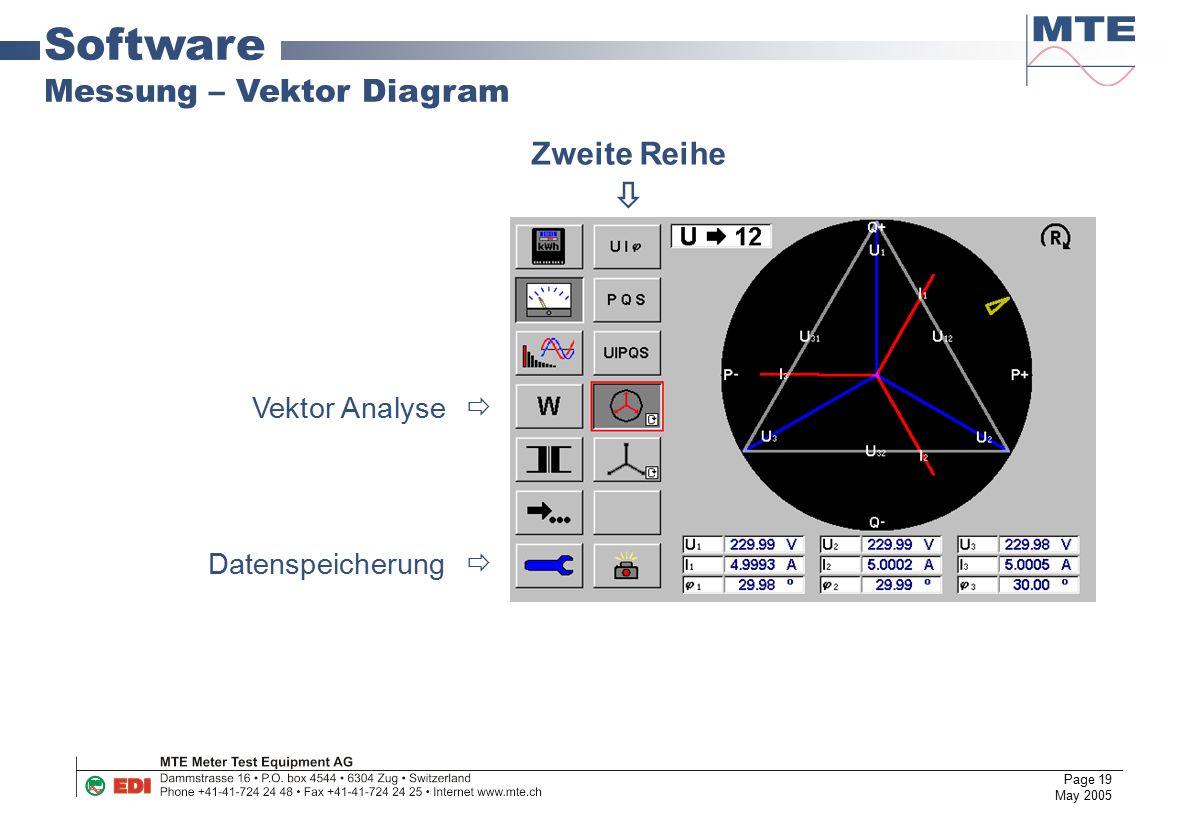 Page 19 May 2005 Software Messung – Vektor Diagram Vektor Analyse  Datenspeicherung  Zweite Reihe 
