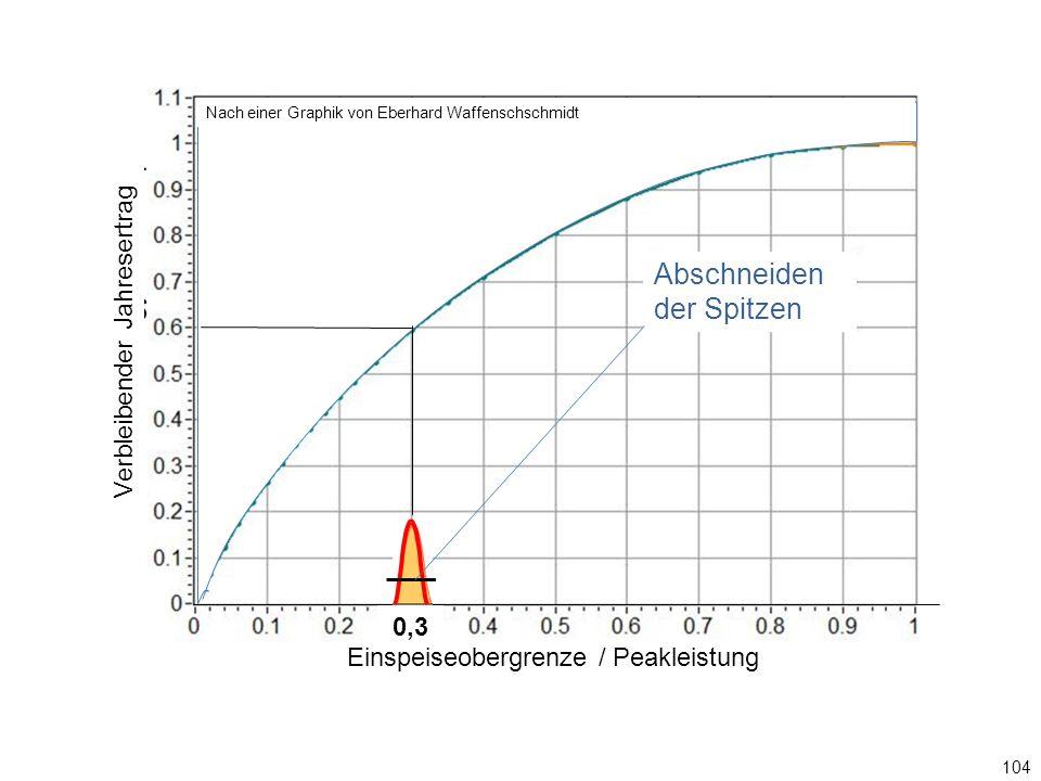 104 0,3 Einspeiseobergrenze / Ppeak Abschneiden der Spitzen Graphik: Eberhard Waffenschschmidt Einspeiseobergrenze / Peakleistung Verbleibender Jahresertrag Nach einer Graphik von Eberhard Waffenschschmidt Abschneiden der Spitzen 0,3