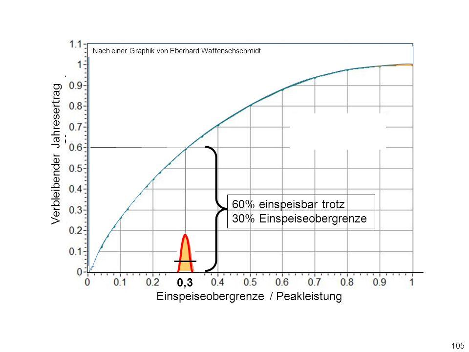 Einspeiseobergrenze / Peakleistung 105 0,3 Graphik: Eberhard Waffenschschmidt Verbleibender Jahresertrag Nach einer Graphik von Eberhard Waffenschschmidt 60% einspeisbar trotz 30% Einspeiseobergrenze 0,3
