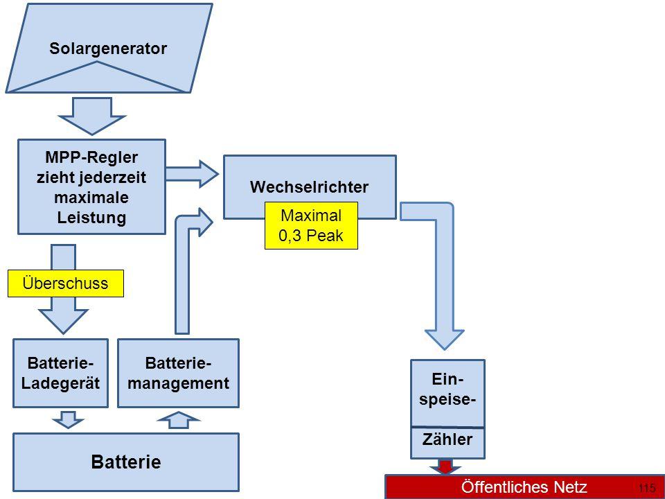 Wechselrichter MPP-Regler zieht jederzeit maximale Leistung Batterie Batterie- Ladegerät Überschuss Batterie- management Ein- speise- Zähler Öffentliches Netz Solargenerator Maximal 0,3 Peak 115